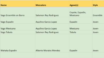 Mezcal Database Enlarged Worlds Largest Best Database